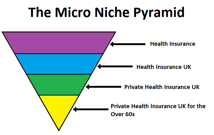 how-do-i-find-my-micro-niche-pyramid