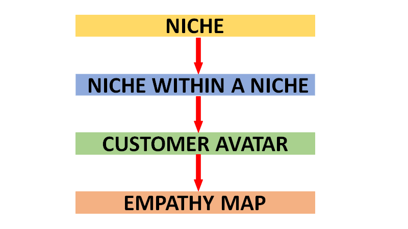 ideal-customer-flowchardt-niche-niche-within-a-niche-customer-avatar-empathy-map