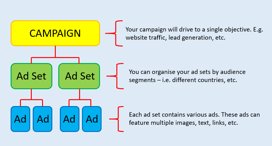 campaign and ad sets