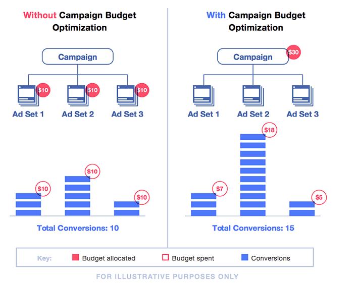 campaign-budget-optimisation-facebook